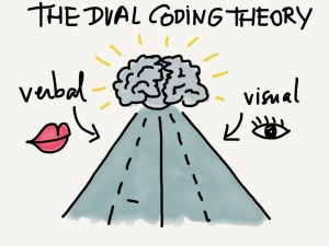 Your Psychology Dual Coding Theory