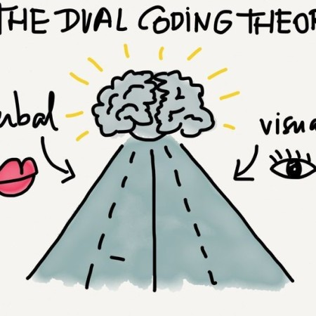 (PDF) Dual Coding Theory and Education - ResearchGate